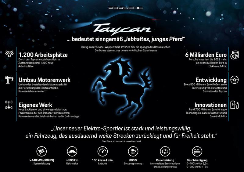 Infografik zum Porsche Taycan