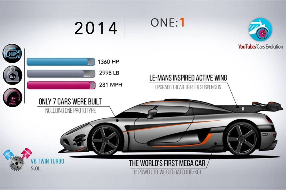 Entwicklung Koenigsegg Supersportwagen